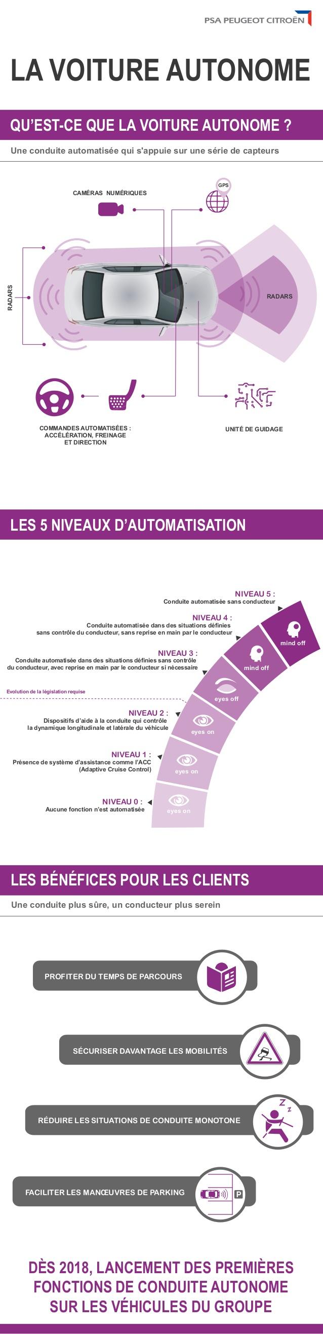infographie voiture autonome PSA Peugeot Citroen